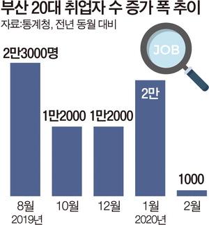 '일시휴직' 30% 급증…코로나發 고용시장 잔인한 봄