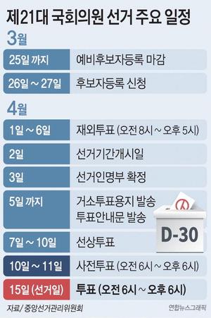 민주당 현역 8할 재공천 vs 통합당 돌려막기식 물갈이…민심 누굴 택하나