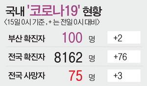 부산 확진자 절반 완치 판정…대구·경북 특별재난지역 선포