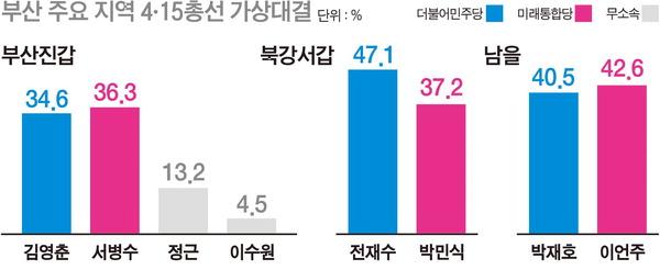 부산진갑 김영춘 34.6% 서병수 36.3%…북강서갑 전재수 47.1% 박민식 37.2%