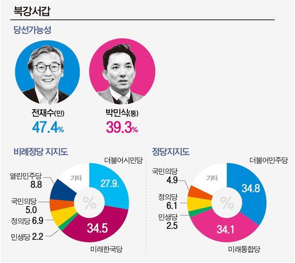 전재수, 박민식 9.9%P 차로 따돌려