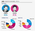 박재호 40.5% 이언주 42.6%…남을 초격전지로 떠올라