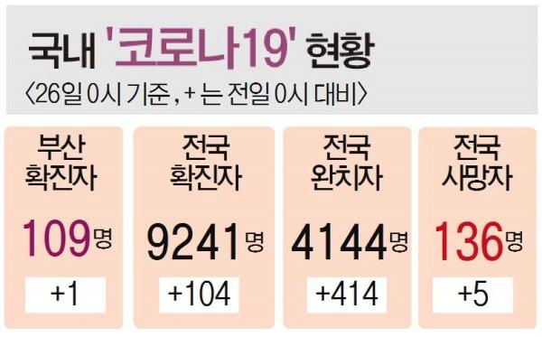 부산진·동·수영·남구 1인당 5만 원씩 지급