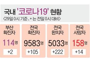 부산시, 아동 1인당 '돌봄쿠폰' 40만 원 준다