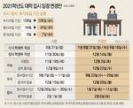 """학생부 마감·수시 일정 미뤄져…""""재수생보다 불리"""" 고3 울상"""