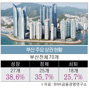 부산 상권지도 대변화…우동·범일2동 급성장