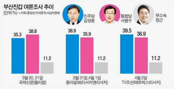 김영춘-서병수 엎치락뒤치락…10%대 부동층 당락 가른다