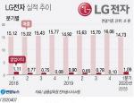 LG전자 1분기 잠정 영업이익 1조원 돌파