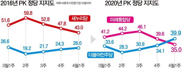 '옥새 파동'과 판박이…통합당 공천파동 후 PK 지지율 하락