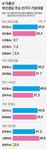 북강서을 최지은 45.8 김도읍 42.4 해운대을 윤준호 45.2 김미애 41.7