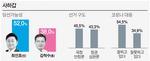 최인호 49.9%, 김척수(37.3%)에 오차범위 밖 강세