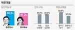 윤준호 우세 속 김미애 3.5%P차 맹추격