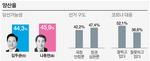 김두관 41.2%- 나동연 48.6% '박빙 승부'