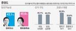김비오 45.8% - 황보승희 43.4% '백중지세'