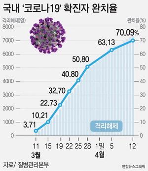 신규 확진 30명 내외로 '뚝'…격리 위반자 '안심밴드' 채운다