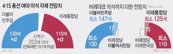 "PK 40석…민주 ""8~13석"" 통합 ""34~35석"""