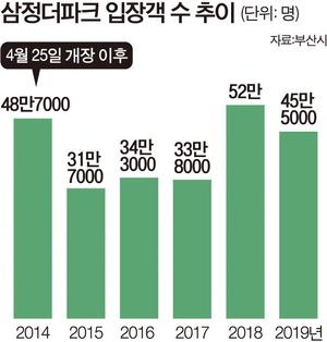 """부산 유일 동물원 존폐 기로…""""시가 매입을"""" vs """"법상 불가능"""""""