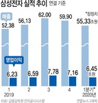 삼성전자 코로나 속 '선방'…1분기 영업익 6조4500억