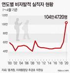 1~4월 실직자 207만 명 '역대 최대'…비자발적 실직자도 100만 명 넘어