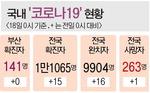 확진→ 완치→ 확진→ 완치→ 확진, 김해서 20대 여성 3차례 양성판정