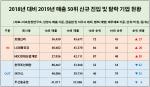 '매출 50대 클럽'에 호텔신라 LG생활건강 HDC현산 진입