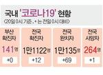 부산 이태원 관련 466명 전원 자가격리 해제