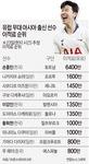 손흥민 몸값 866억 원 아시아 1위…일본 해외파 5명 총액보다 비싸