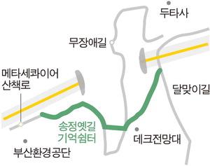 해운대 좌동~송정 연결 옛길 복원, 시민에 열린다