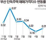 재개발 기대감, 부산 단독주택 가격 강세 이어진다