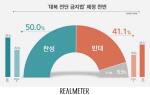 대북전단살포금지법 제정에 찬성 50%·반대 41%