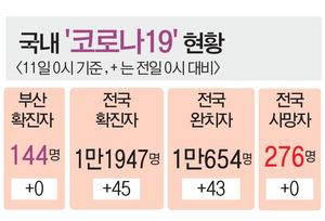 양산 확진자 접촉 부산 23명 '음성'…수도권 방판업發 감염 벌써 116명