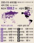 전 세계 코로나 확진 1000만 명 넘어서…벌써 2차 유행 우려