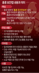 중국 반중 세력 뿌리뽑기 선언…미국 대응 땐 홍콩경제 '쓰나미'