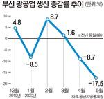 부산 생산·소비·투자 트리플 감소