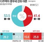 종부세 최고세율 6%로 인상 유력…임대사업자 稅혜택 축소·폐지 검토