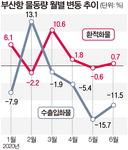 부산항 수출입 컨 물동량 두달째 두 자릿수 감소