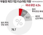 """""""리쇼어링 의향 있다"""" 4.2% 뿐…지역별 유인책 없이는 '공염불'"""