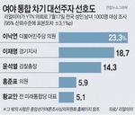 """기사회생한 이재명, 존재감 부상 """"부산·서울시장 보선 무공천해야"""""""