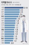 의료인력 지역 불균형 '메스'…부산, 의사수급 숨통 기대