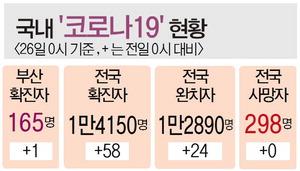 해외유입→지역감염 국내 16명인데 부산 러시아 선원발만 9명
