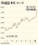 금값이 금값, 1g당 7만7460원…5% 가까이↑