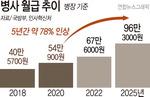 2025년 병장 월급 96만 원…청소·제초는 민간위탁