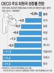 OECD, 한국 성장률 -1.2% → - 0.8%로 상향