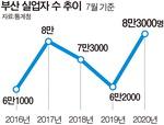 부산 7월 실업자 수 8만 넘어…19년 만에 최다