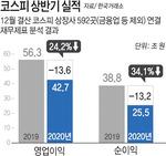 상반기 코스피 상장사 순익 34% 급감