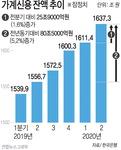 빚내 집 투자…가계빚 1637조 또 '역대 최대'