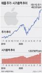 애플 시총 '2조 달러(2356조6000억)'…이탈리아 GDP 수준