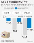 수출 주력업종 하반기 매출 전년비 4.2% 감소 전망