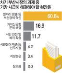 """""""일자리 창출 등 부산경제 혁신 시급"""" 60.8%"""
