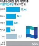 여당 지지층은 김영춘 35.9% 변성완 15.2% 김해영 10.6% 순